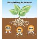 0,16?/l Blumenerde 45l Pflanzerde Gartenerde 45 Liter...